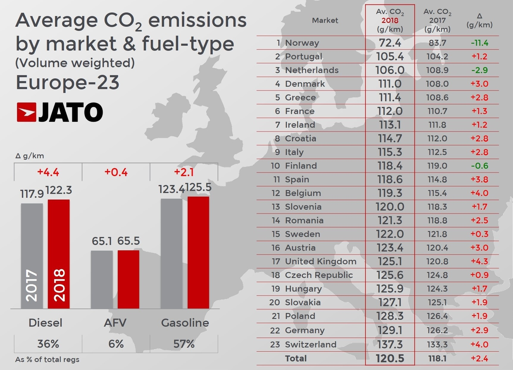 Co2 Emissions Rise To Highest Average Since 2014 As The Shift From