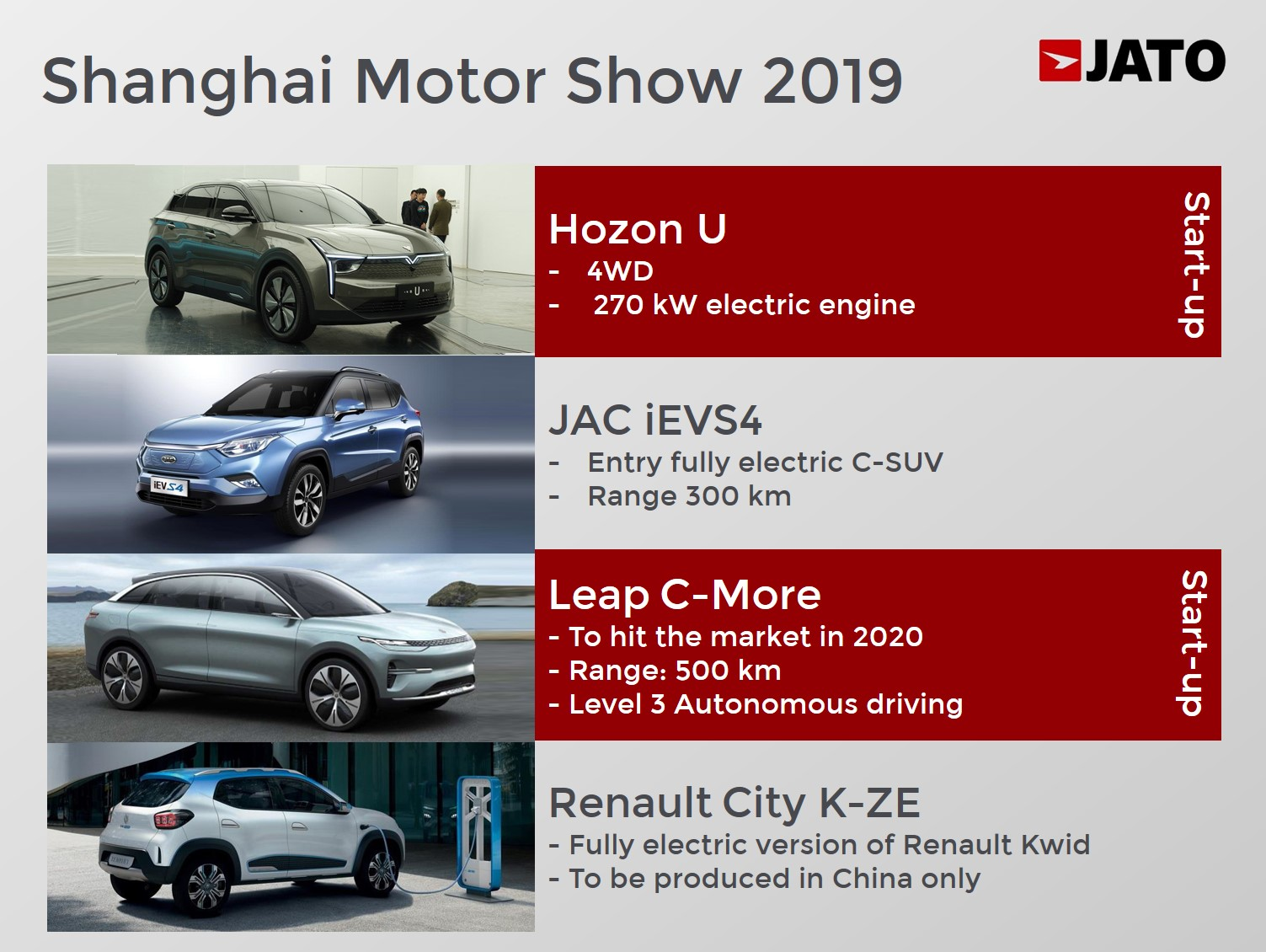 Shanghai 2019: Chinese EV demand boosted by cheaper cars - JATO