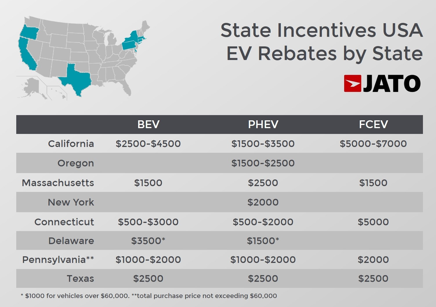 California Also Shined In Terms Of Ev Market These Vehicles Counted For 7 0 Total S The State Giving It Third Largest