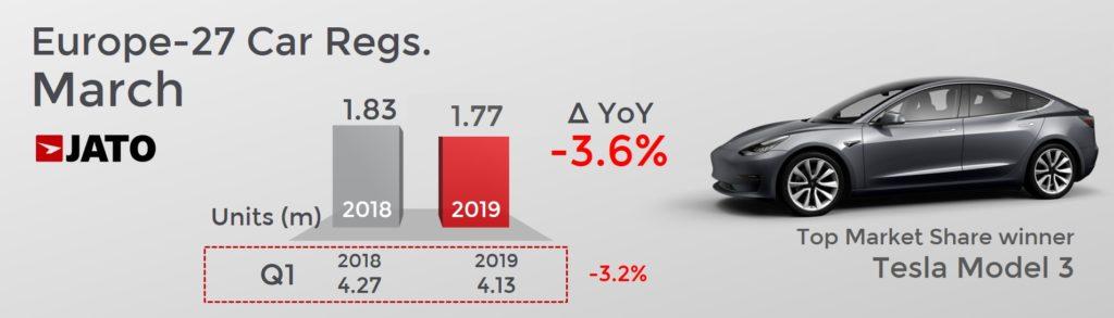 欧州自動車販売台数は前年同月比3.6%減となった。市場の伸びを牽引したのはテスラ モデル3である。