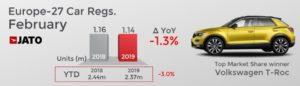 欧州登録台数 2019年2月 前年同月比
