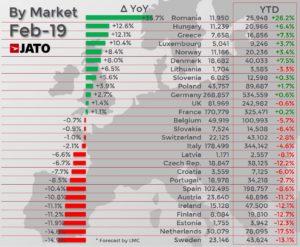ヨーロッパマーケットシェア 2019年2月 前年同月比