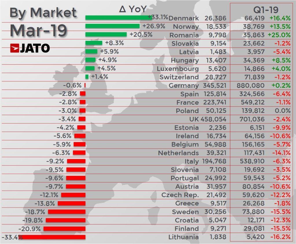 国別の2019年3月度の販売増ランキング。上位からデンマーク、ノルウェー、ルーマニア。