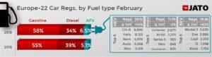 燃料タイプ別 欧州登録台数 2019年2月 前年同月比