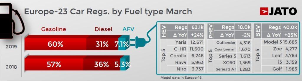 燃料タイプ別の販売構成比を前年同月比で表している。ディーゼル車は5%減少した