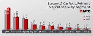 セグメント別 欧州登録台数 2019年2月 前年同月比