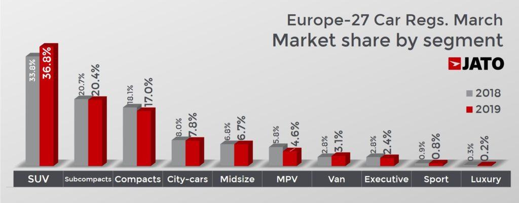 セグメント別販売台数を前年同月比で見る。
