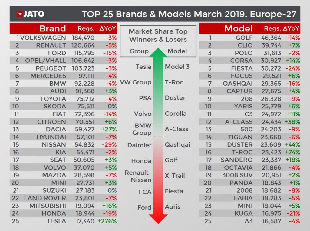 欧州販売台数をブランド別、モデル別に上位25まで表している。テスラ モデル3は大きく貢献。台数は落ちているが、フォルクスワーゲン ゴルフは首位を保っている。