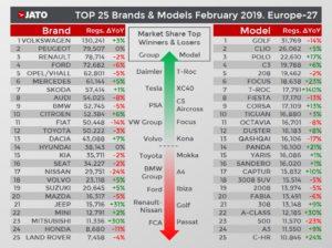 メーカー別 モデル別 欧州登録台数 2019年2月 前年同月比