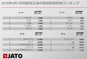 2019年4月1日税制改正後の自動車取得税負担増ランキング