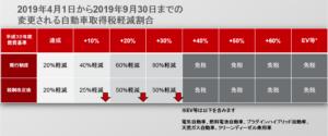 2019年4月1日から変更される自動車取得税軽減割合