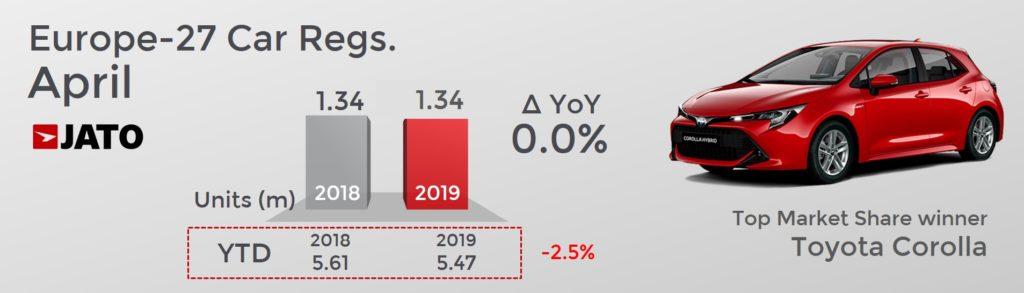 新車販売台数は134万台、前年同月比で0.0% 年初来の累計台数では2.5%減 最も売上を伸ばしたのはトヨタカローラ