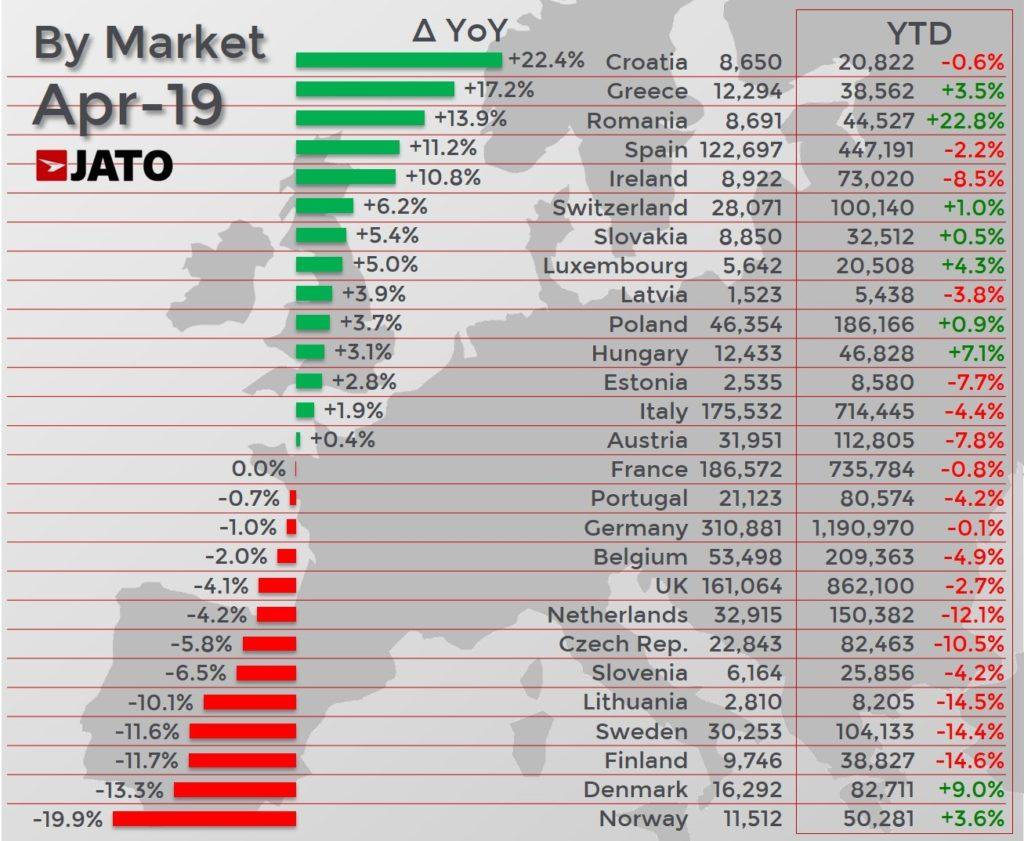 欧州27カ国の販売台数増減ランキング