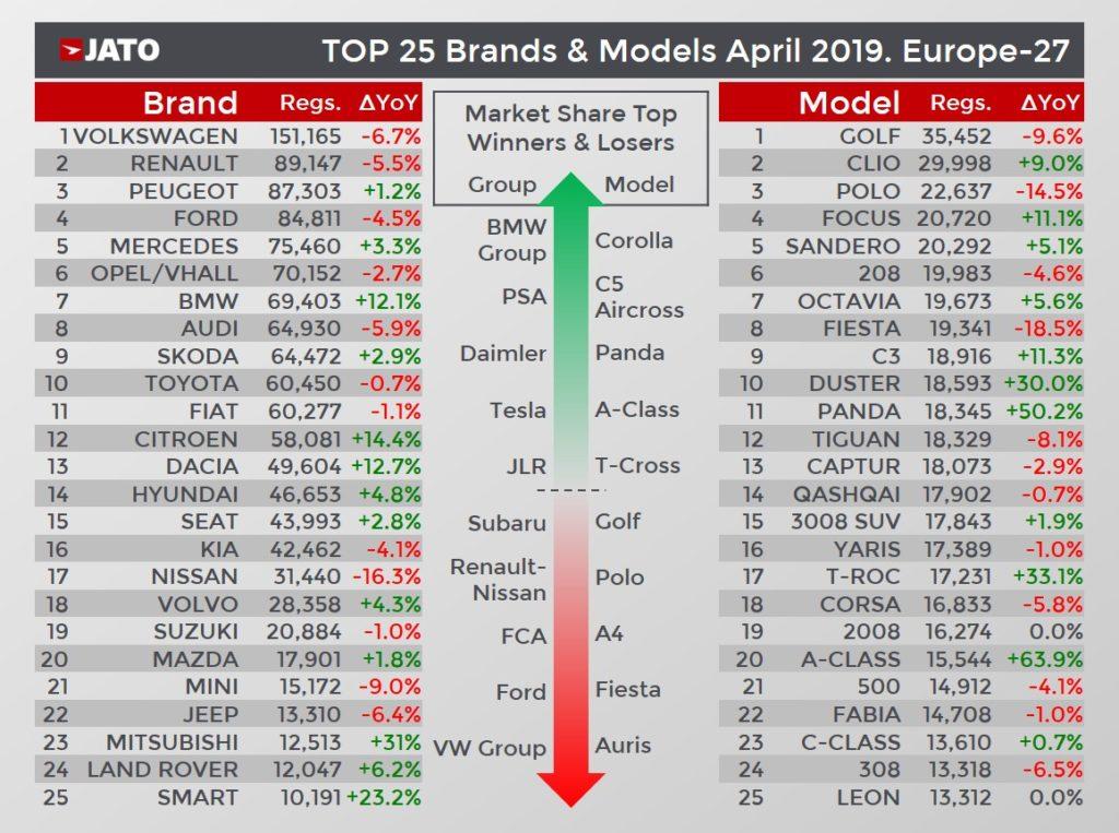 メーカー別モデル別欧州新車販売ランキング