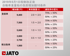 2019年5月1日の税制改正後に、増加した自動車重量税額の条件を、車両重量と減税率の変化を元に10の条件に分けています