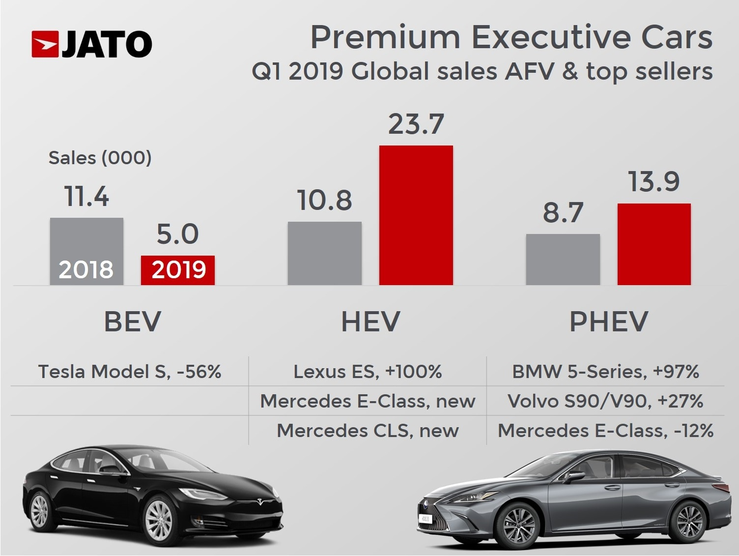 Global Demand For Premium Executive Cars Fell By 10 In Q1 2019 Jato