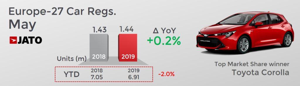 前年同月比 欧州市場自動車販売台数は0.2%増えた