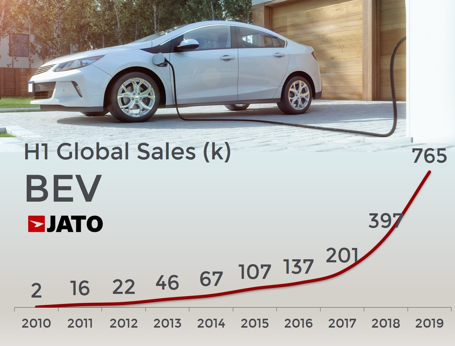 Leader Auto Sales >> Global Sales Of Pure Electric Vehicles Soar By 92 In H1