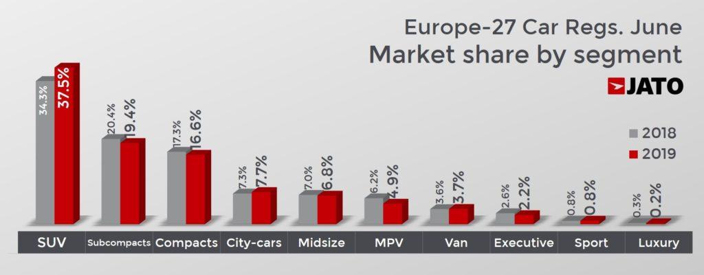 欧州27カ国セグメント別マーケットシェア 前年同月比