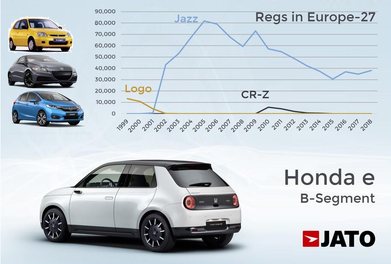 Kekurangan Honda E Perbandingan Harga