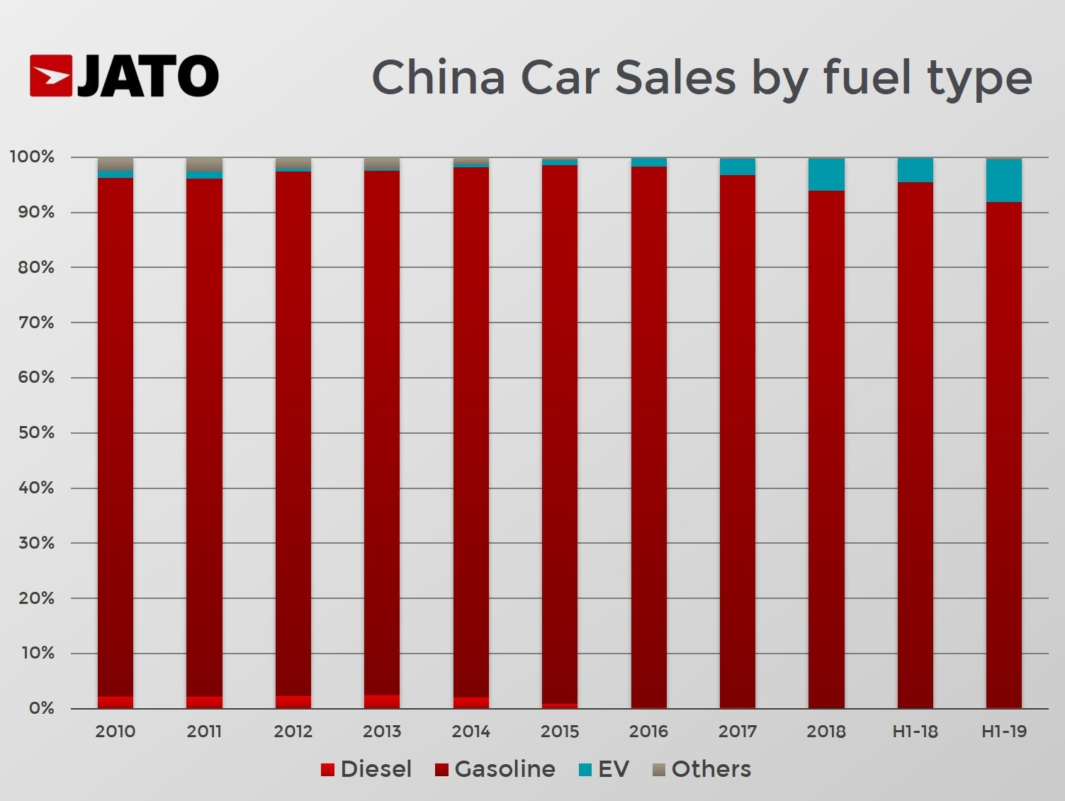 Internal Combustion Engines Ice Counted For Over 90 Of Global Car Sales In H1 2019 Jato