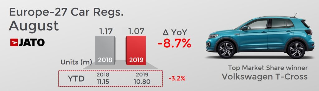 前年同月比 欧州市場自動車販売台数は8.7%減少