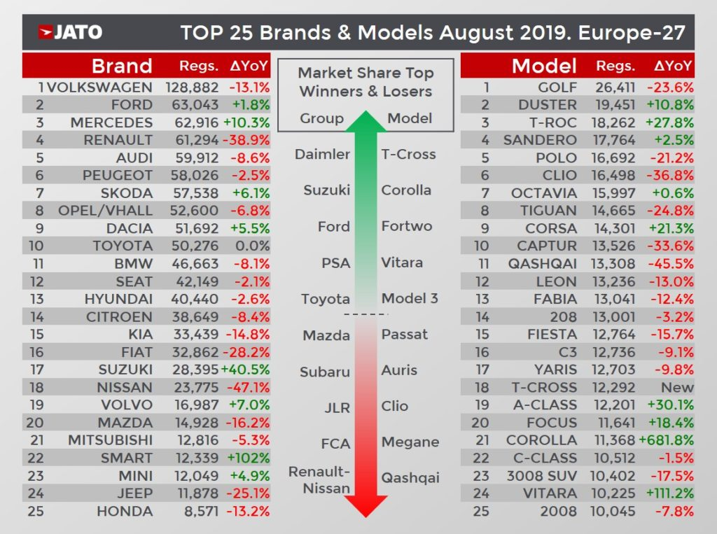 欧州27カ国 メーカー別モデル別販売台数ランキング