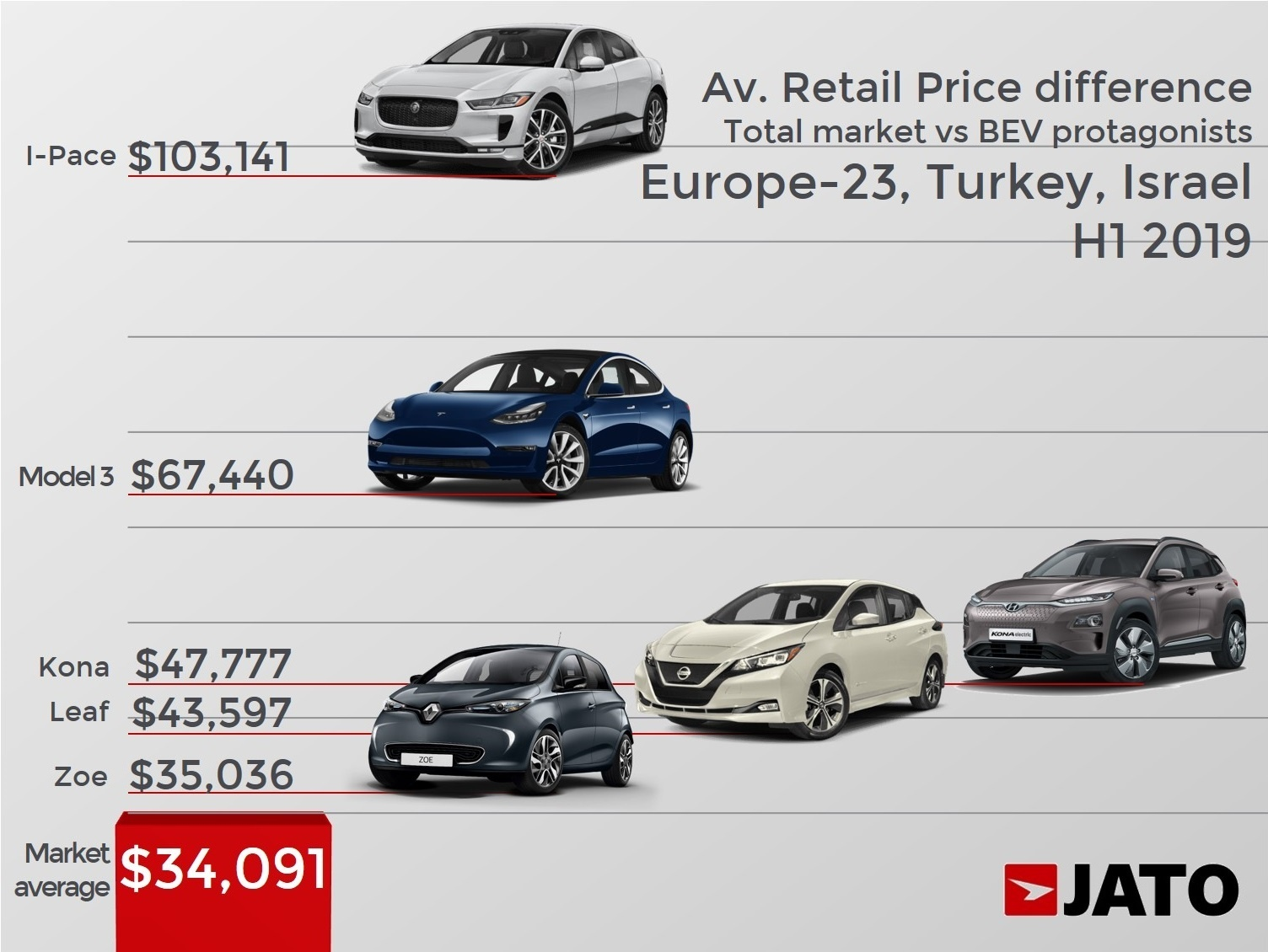 Ma Sales Tax On Cars >> Electric Cars Cost Double The Price Of Other Cars On The