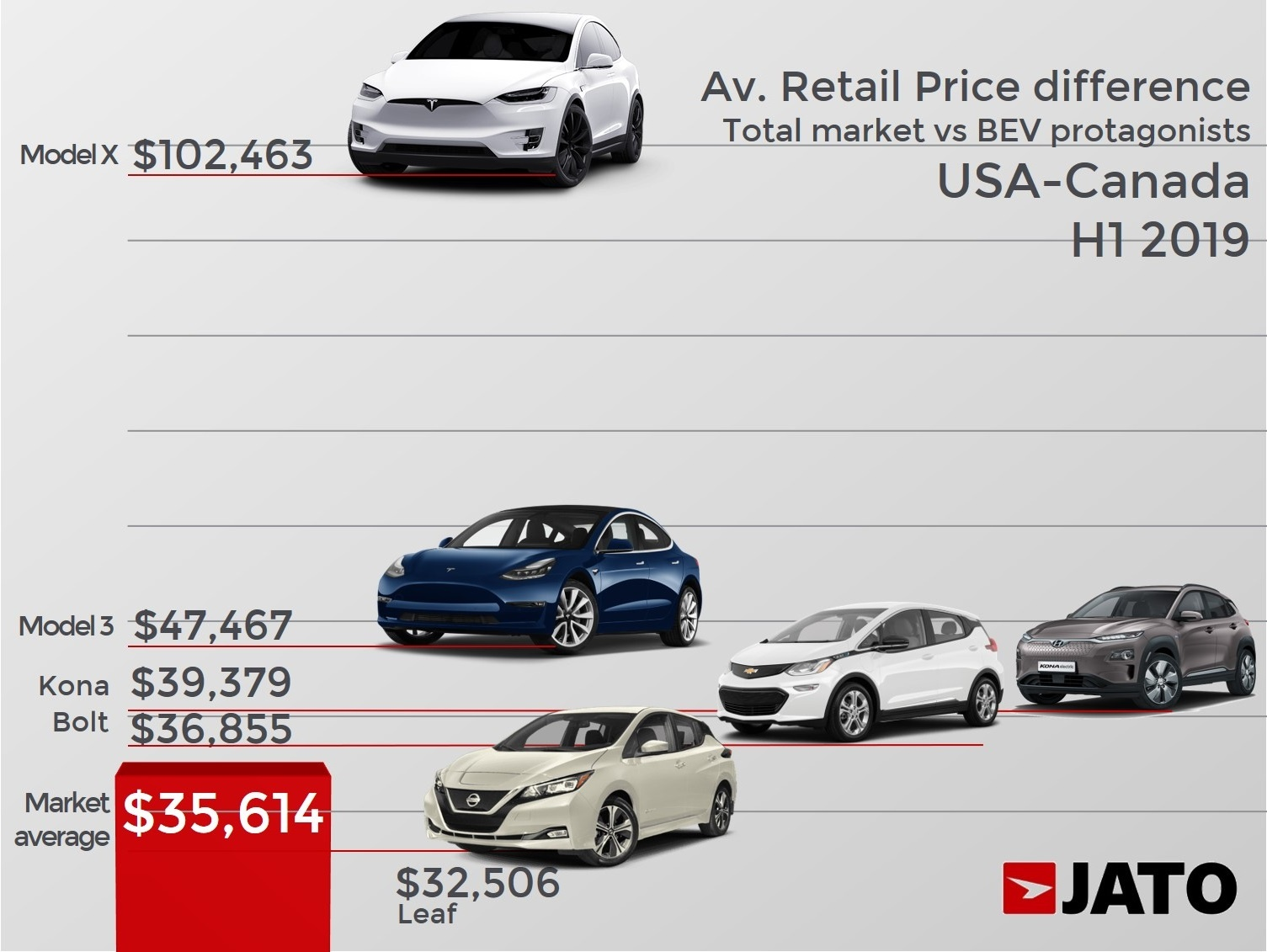 Electric Cars Cost Double The Price Of Other Cars On The Market Today Jato