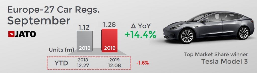 前年同月比 欧州市場自動車販売台数は14.4%増えた