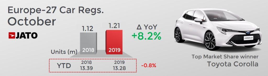 前年同月比 欧州市場自動車販売台数は8.2%増えた