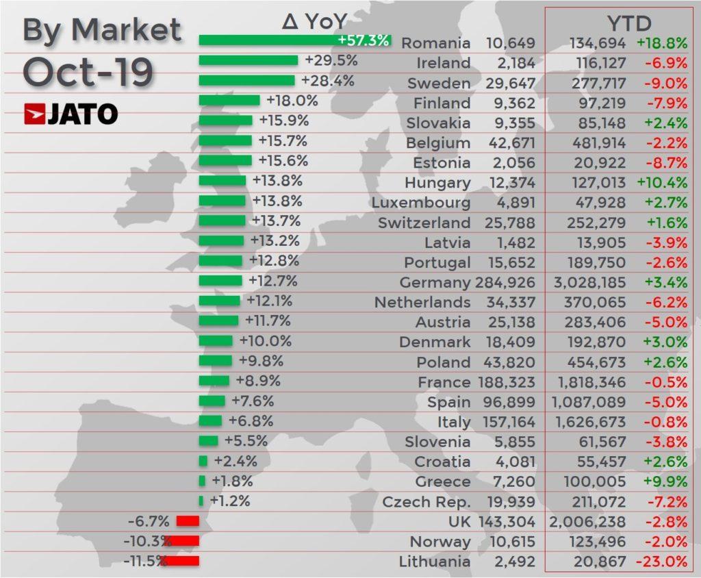 国別自動車販売台数 前年同月比増減ランキング