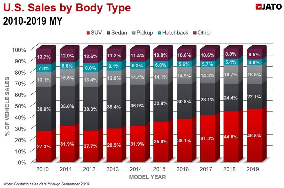 ボディタイプ別 米国市場販売構成比 2010-2019年