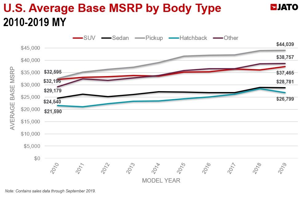 ボディタイプ別 米国市場台数加重平均車両価格 2010-2019年