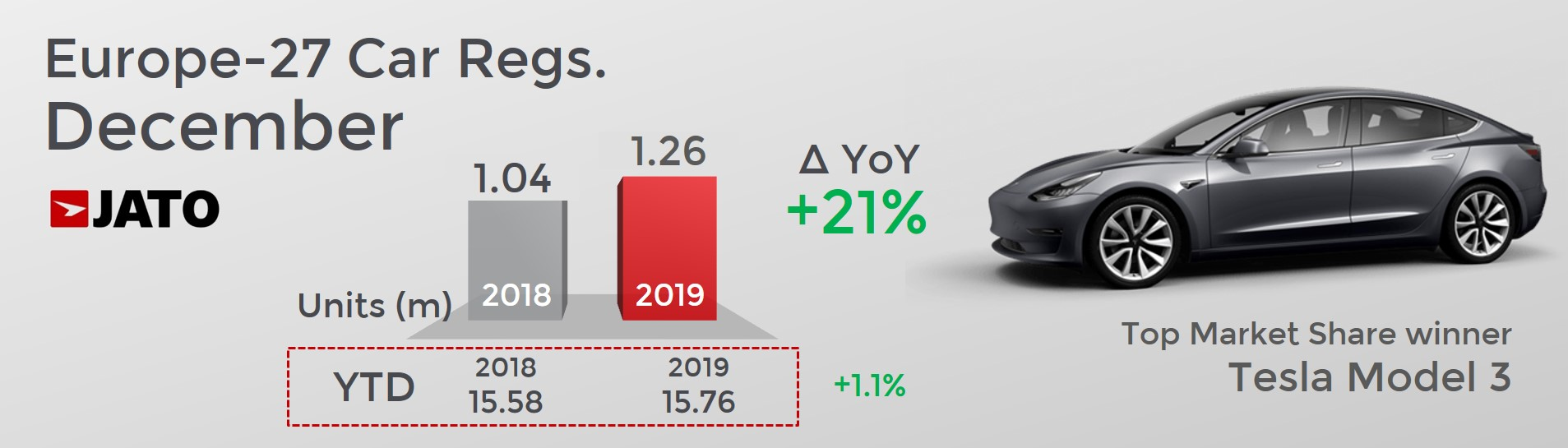 European Registrations Surge By 21 In December With Tesla Model 3 The Third Best Selling Car Jato