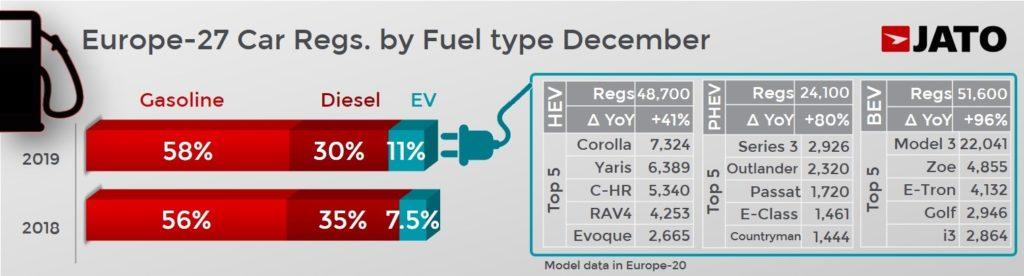 欧州27カ国 燃料タイプ別の販売構成比