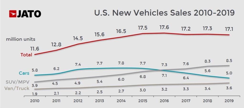 米国市場 年開販売台数推移 2010年 - 2019年 100万台単位