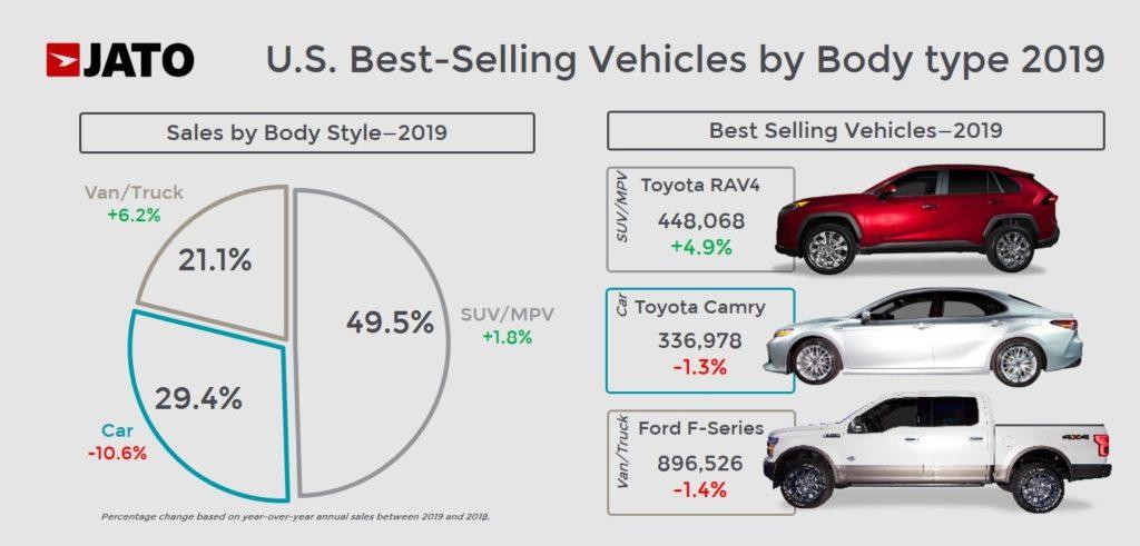 2019年米国ボディタイプ別販売シェア、最多販売モデル