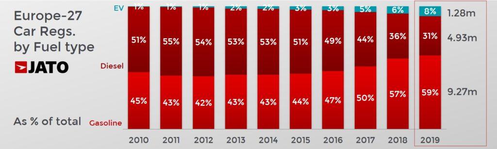 欧州27カ国燃料タイプ別販売構成比推移 10年分
