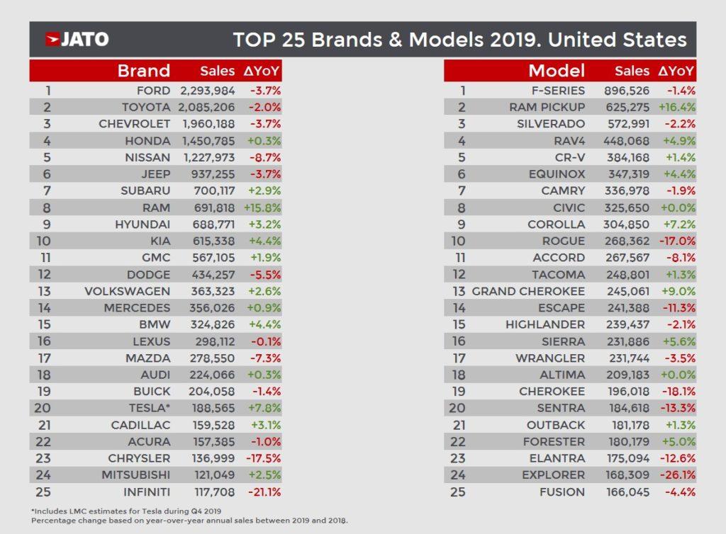 米国市場 2019年 ブランド別、モデル別販売ランキング