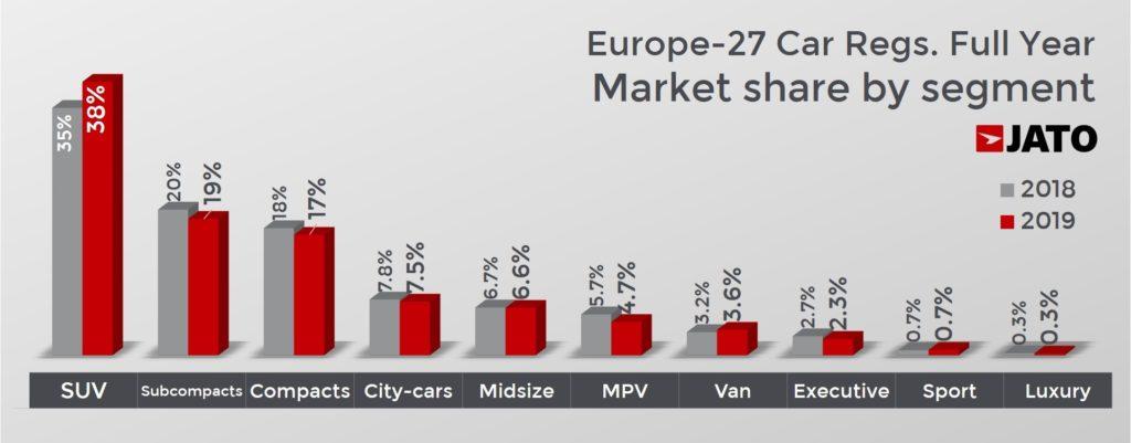 欧州27カ国のセグメント別マーケットシェア 2019年