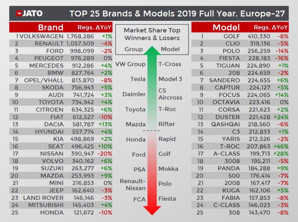 2019年全体でのメイク別、モデル別販売ランキング