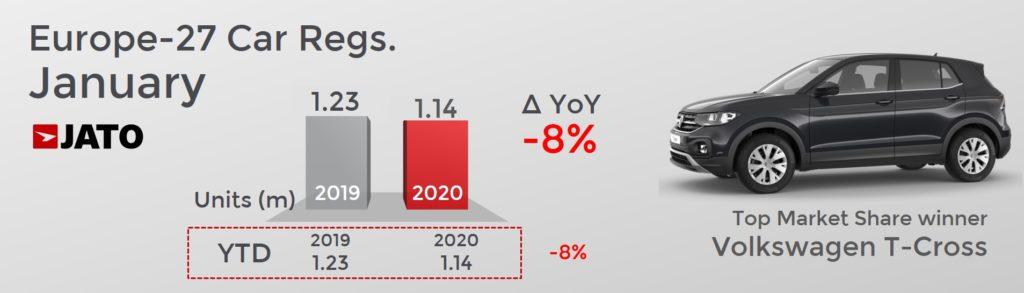 前年同月比 欧州市場自動車販売台数は8%減少