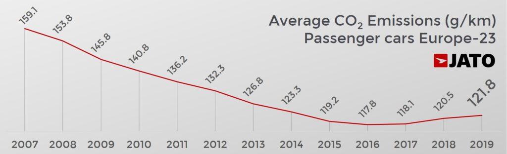 欧州23カ国乗用車による二酸化炭素排出量の加重平均値 2007年から2019年の推移