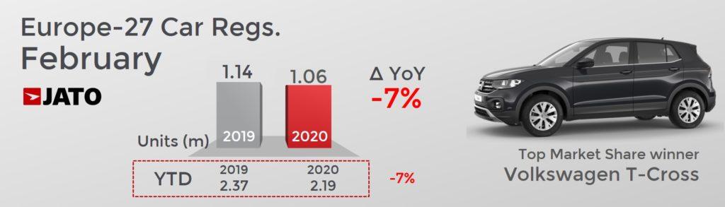 前年同月比 欧州市場自動車販売台数は7.0%減少
