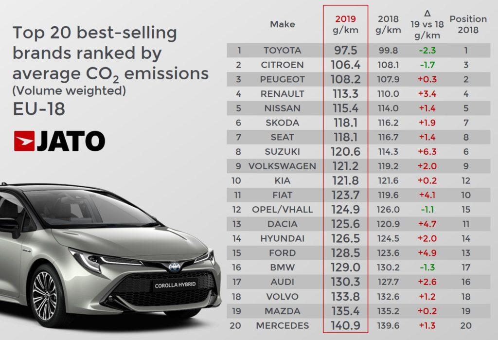 欧州18カ国の二酸化炭素排出量の加重平均値 メイク別ランキング