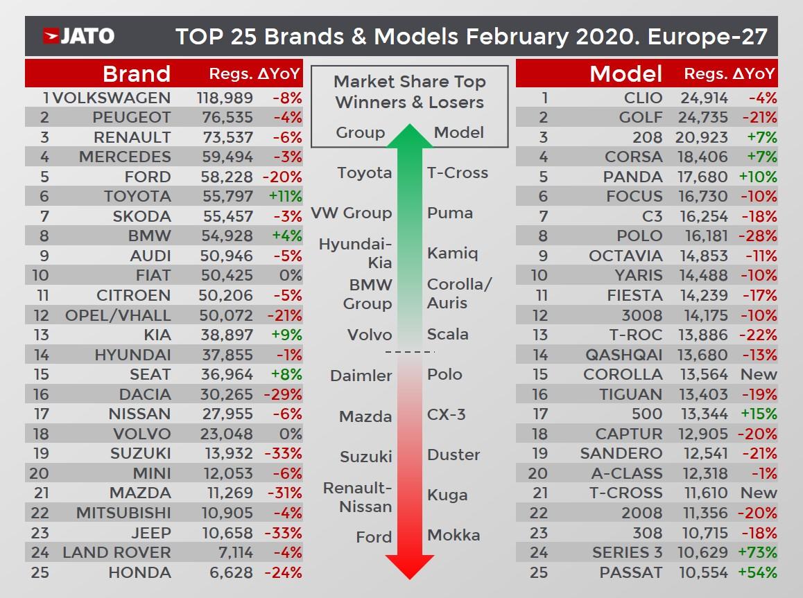 [Statistiques] Les chiffres européens  Chart-5-1