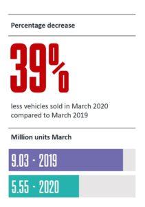 2020年3月の世界販売台数は、前年同月比で39%減少した