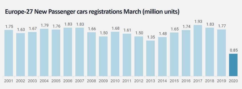欧州27カ国での新車販売台数推移 2001-2020年