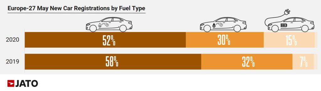 2020年5月 欧州燃料タイプ別マーケットシェア